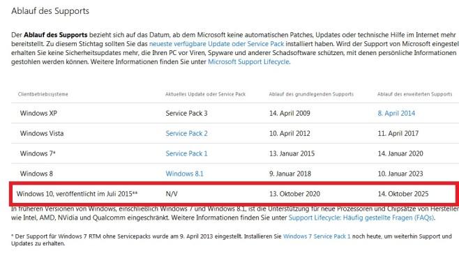 Update-Support – Windows 10 ©COMPUTER BILD