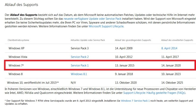 Update-Support – Windows 7 © COMPUTER BILD