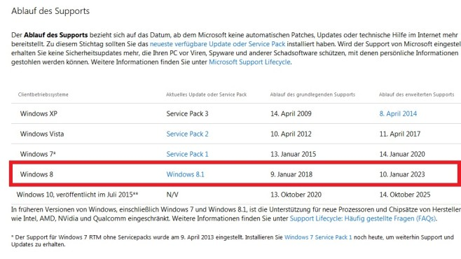 Update-Support – Windows 8 © COMPUTER BILD