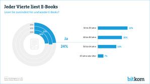 Jeder vierte liest eBooks ©Bitkom