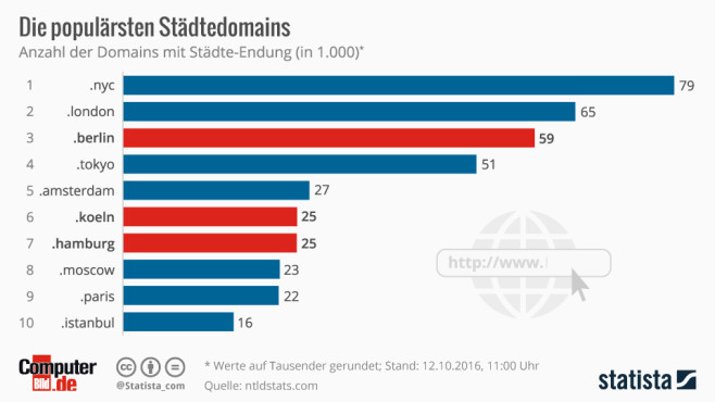 Top Level Domains © Statista, COMPUTER BILD