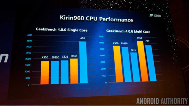 Kirin 960 CPUPerformance ©AndroidAuthority