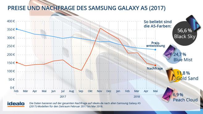 Galaxy A5 (2017): Preisverfall und Nachfrage ©Idealo