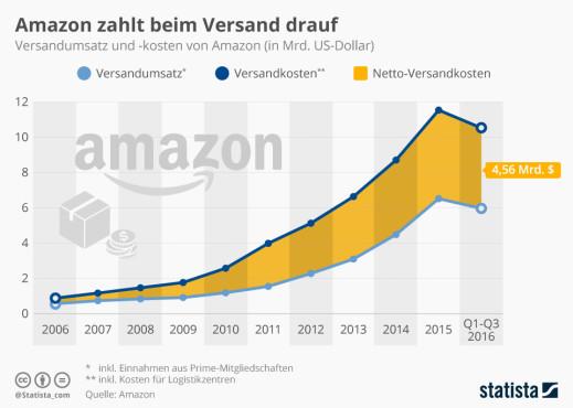 Amazon ©Statista