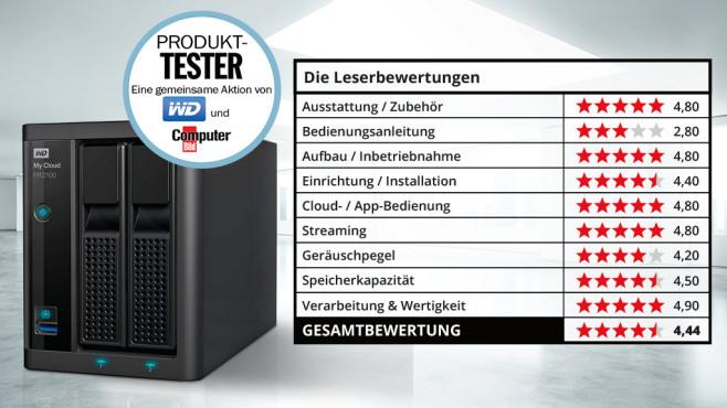 Lesertest Netzwerkspeicher My Cloud Pro Series PR2100 ©Western Digital, COMPUTER BILD