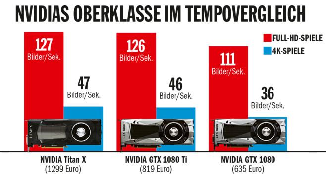 Nvidia GTX 1080 Ti, GTX 1080 und Titan X im Tempovergleich ©COMPUTER BILD, Nvidia