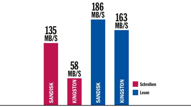 Tempovergleich: Kingston DataTraveler Ultimate GT 2TB gegen Sandisk Extreme Pro USB 3.1 128 GB ©COMPUTER BILD