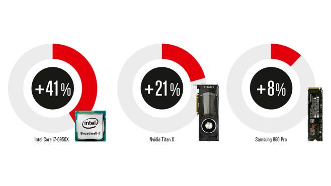 Der schnellste Gaming-PC ©COMPUTER BILD SPIELE