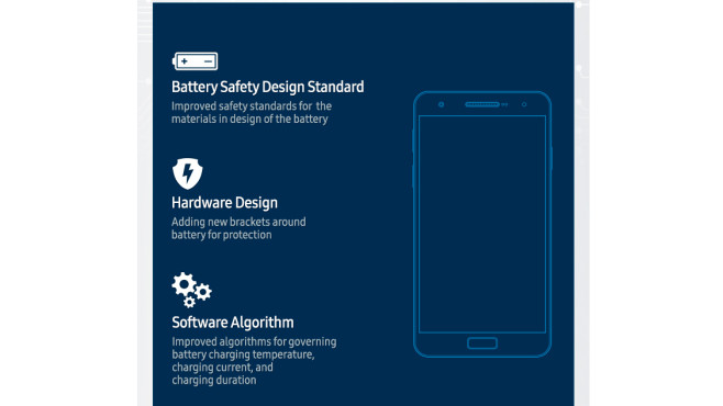 Multi Layer Safety Measures © Samsung
