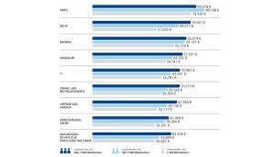 Gehälter nach Berufsgruppen 1/2 ©StepStone