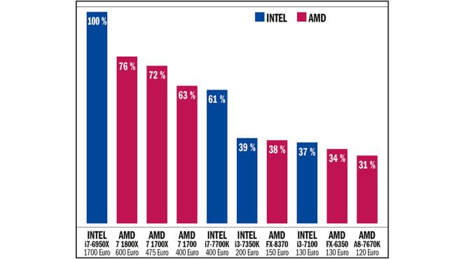 Tempovergleich: AMD Ryzen 7 1700 und AMD Ryzen 1700X im Test ©COMPUTER BILD