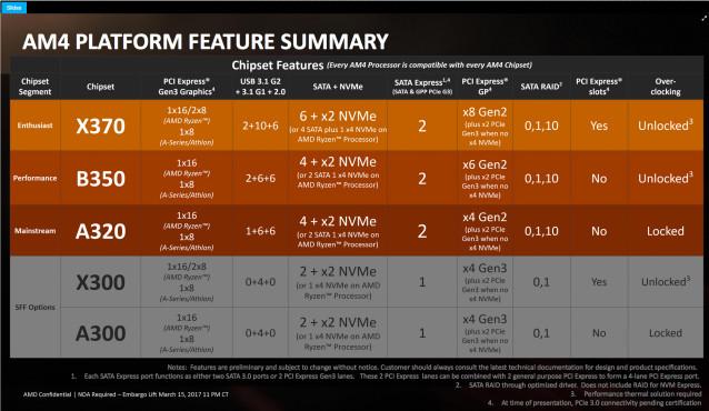 AMD Ryzen 5 1600X, 1600, 1500X, 1400X ©AMD