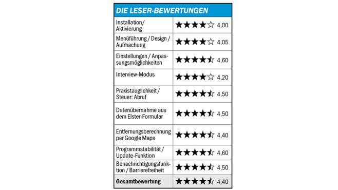 Buhl WISO Steuersparbuch testen ©COMPUTER BILD