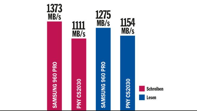 Tempovergleich: Samsung 960 Pro gegen PNY CS2030 240 GB ©COMPUTER BILD