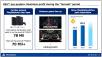 Sony: Statistiken ©Sony