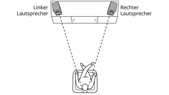 Tipp 3: Stereo-Dreieck ©COMPUTER BILD