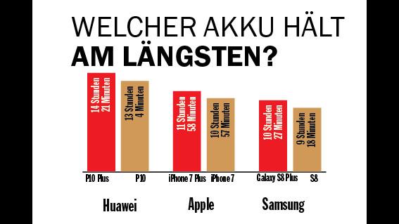 Samsung Galaxy S8 Plus Duos im Test: Die Nummer 1 noch besser! Im Akku-Vergleich schlägt Samsung sich eher mäßig. Die Plus-Modelle aber sind stärker als die kleinen Varianten. ©COMPUTER BILD