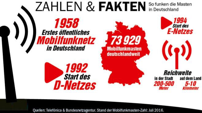 Zahlen, Fakten, Funkmast ©Piktoworld-Fotolia.com