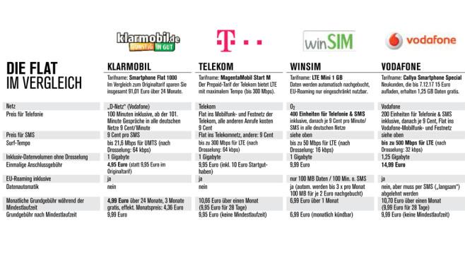 Exklusive Smartphone-Flat von Klarmobil ©COMPUTER BILD