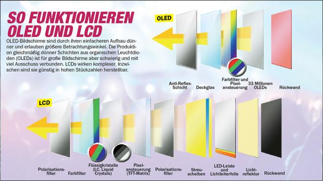 Unterschied: OLED- und LCD-Technik ©LG, COMPUTER BILD