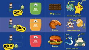 Pok�mon GO Infografik ©MeinBauch.net