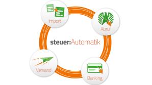 Steuer-Automatik ©Buhl