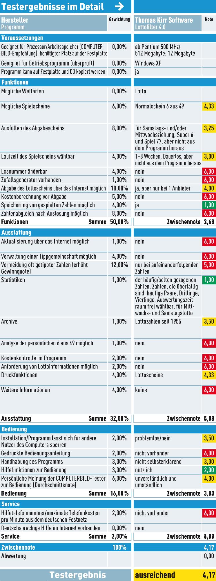 50 euro startguthaben casino mit echt geld gewinn