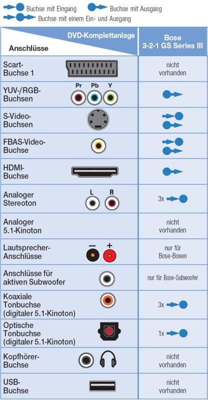 Test: DVD-Komplettanlage Bose 3-2-1 GS Series III - AUDIO VIDEO FOTO ...