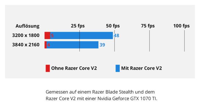 Razer Blade Stealth – Vergleich©COMPUTER BILD