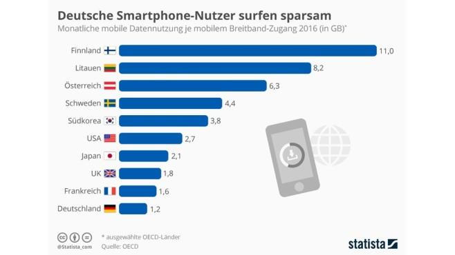 Deutsche Smartphone-Nutzer im Vergleich©Statista
