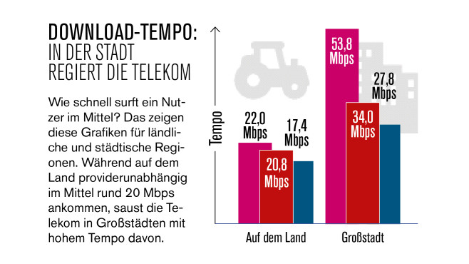 LTE-Download-Tempo 2020 © COMPUTER BILD