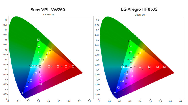 Farbmessung bei Sony- und LG-Beamern©COMPUTER BILD