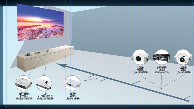 Grafik: Abstand von Beamer zur Leinwand©COMPUERT BILD