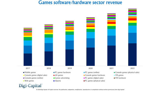 Spielemarkt: Bis 2022 PC stärker als Konsole©Digi-Capital