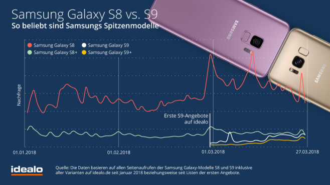 Samsung Galaxy S8 vs. Galaxy S9: Beliebtheit©Idealo