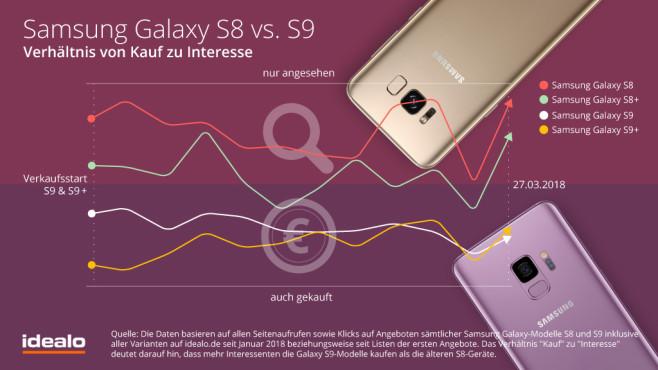 Samsung Galaxy S8 vs. Samsung Galaxy S9: Lohnt sich der Umstieg?©Idealo