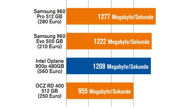 Intel Optane 900p im Tempovergleich©COMPUTER BILD