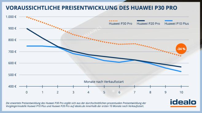 Huawei P30 Pro: Preisverfall dank Trump©Idealo/Computerbild