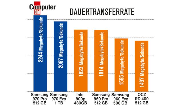 Platz zwei Dauertransferrate: Samsung 970 Evo©COMPUTER BILD