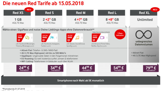 Vodafone Red-Tarife (15. Mai 2018)©Vodafone