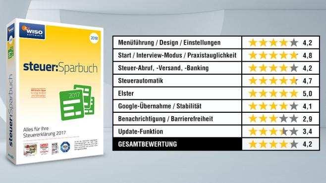 WISO Steuersoftware 2018 Wertungskasten©istock/terng99, COMPUTER BILD, Buhl