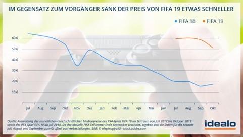 FIFA Preisentwicklung©idealo