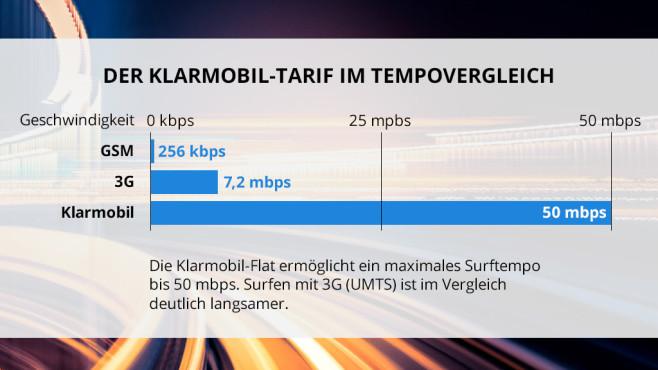 Vergleich 3G zur Aktionsflat©istock/Nikada, COMPUTER BILD