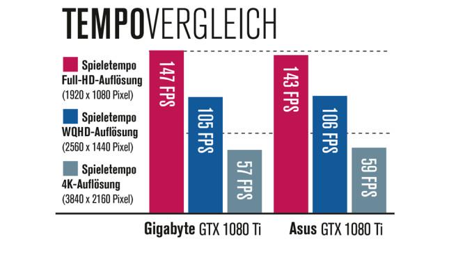 Test: GigaByte GeForce GTX 1080 Ti Gaming OC im Tempovergleich©COMPUTER BILD