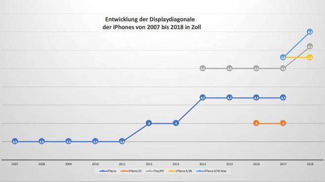 Displayentwicklung der iPhones©COMPUTER BILD/Michael Huch