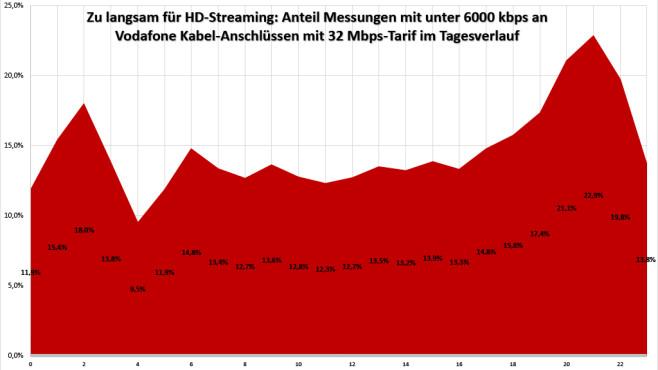 Für HD-Video-Streaming in guter Qualität sollte der Anschluss mindestens ein Tempo von 6000 kbps bieten. Am Beispiel der Messungen von Vodafone Kabel-Anschlüssen mit 32 Mbps-Tarif im Tagesverlauf wird sichtbar: Zwischen 19 und 22 Uhr droht rund jedem fünftem Vodafone-Nutzer ein ruckelndes Bild.©COMPUTER BILD