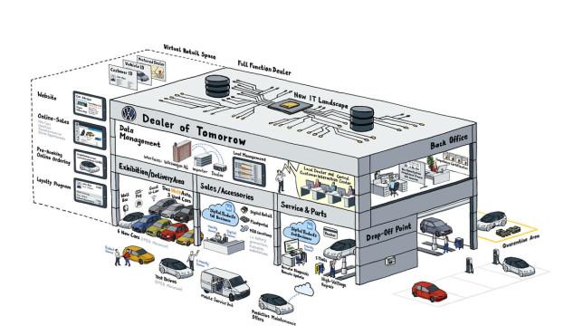 VW: Autobauer will Online-Direktverkauf starten Blick in die Zukunft: Das Geschäft eines Volkswagenhändlers wird mit dem neuen Vertriebsmodell der Marke deutlich vielfältiger.©Volkswagen AG