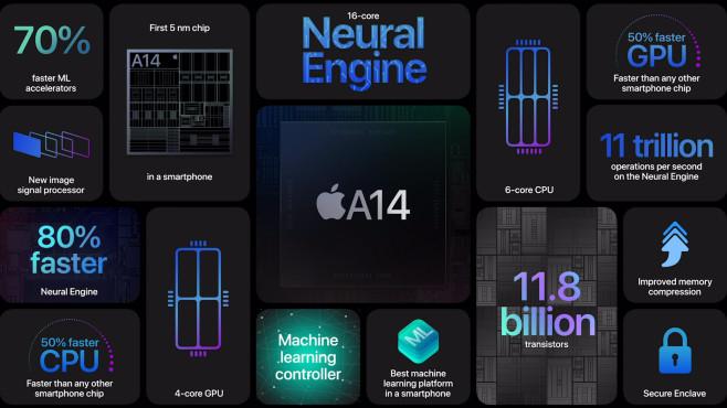 Montage zum A14 Bionic Prozessor©Apple