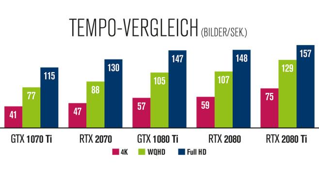 RTX 2070: Test©COMPUTER BILD