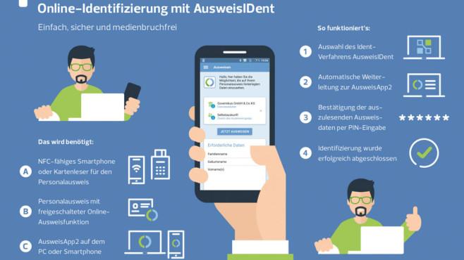 AusweisIDent©ausweisident.de